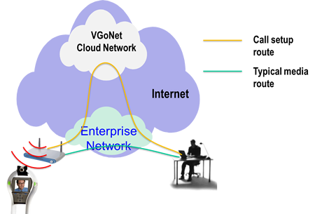 VGo network diagram
