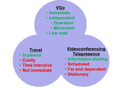 VGo vs. videoconferencing
